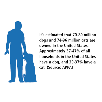 statistics on owned dog and cat pets in the united states